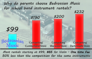RI Instrument Rental Pricing